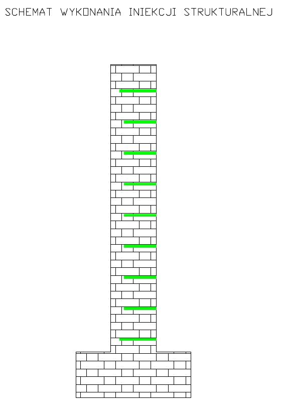Schemat wykonania iniekcji strukturalnej